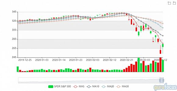 """美股一个月内""""牛转熊"""",巴菲特股票投资组合蒸发800亿美元"""
