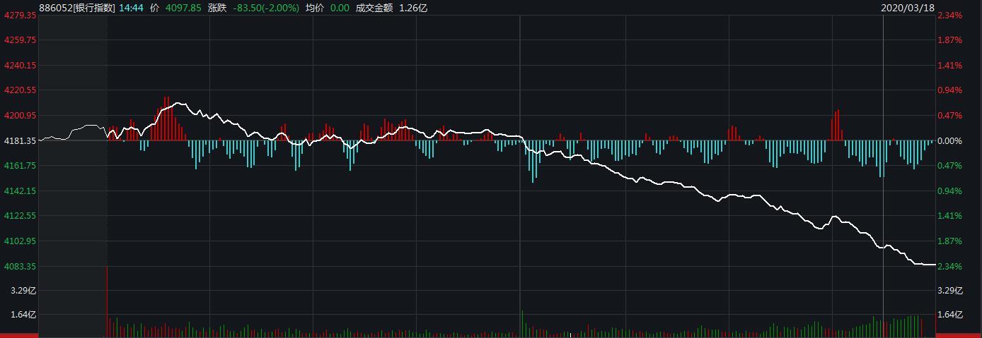 """""""A股银行板块六连跌:个股全线飘绿 紫金银行领跌"""