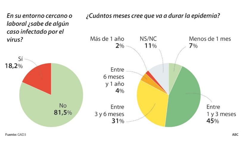 民意调查。有15.5%的人曾经尝试往买过口罩。图片来自《阿贝赛报》网站