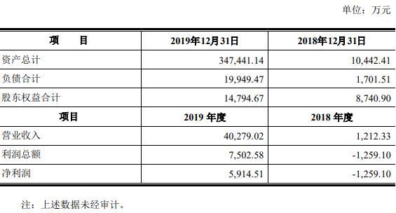 陈光明旗下睿远基金去年净利润近6000万 近期调研15股