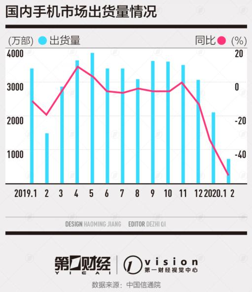 5G智能手机密集上市 国内市场数据止跌回暖