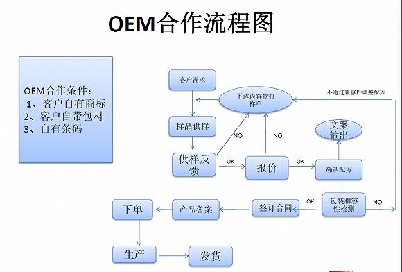 代工厂合作流程图 / 受访者供图