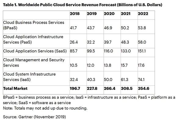 全球公有云服务收入预测 来源:Gartner