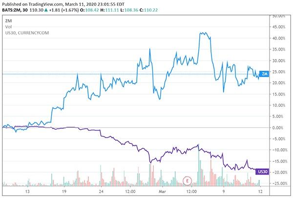 过去一月Zoom的股价波动 来源:Tradingview