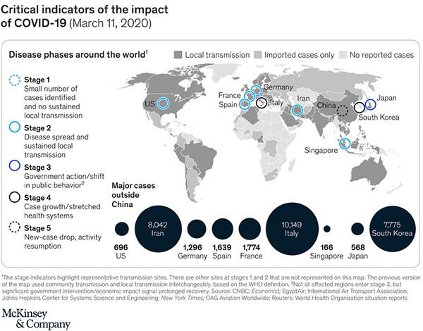 全球新冠疫情 来源:McKinsey