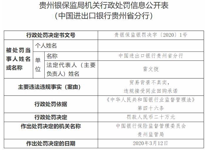 进出口银行贵州省分行违法遭罚 违规接受同业回购承诺