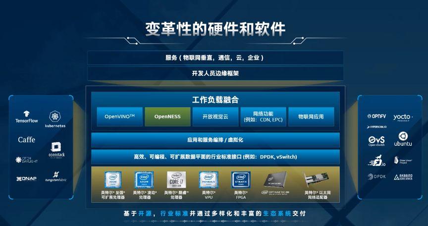 5G处于边缘! 中国联通推出EdgePOD边缘云解决方案