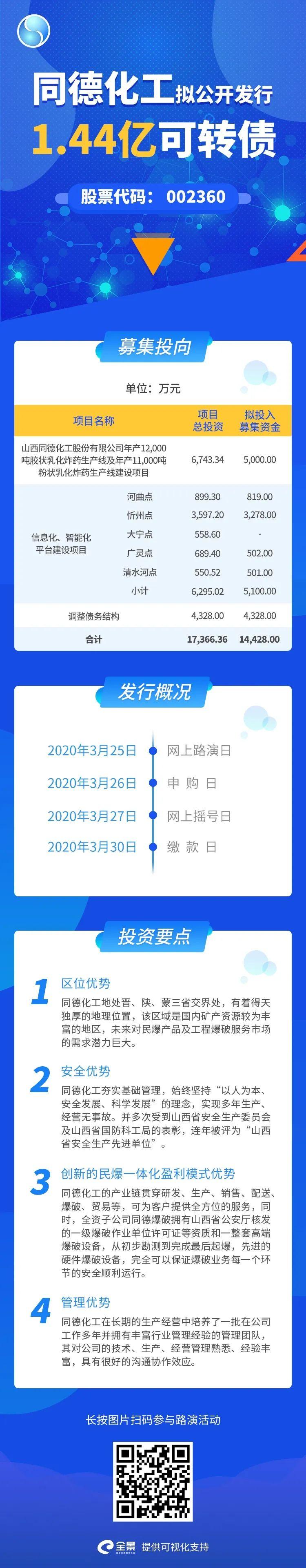 同德化工(002360):可转债发行网上路演丨3月25日 10:00-12:00