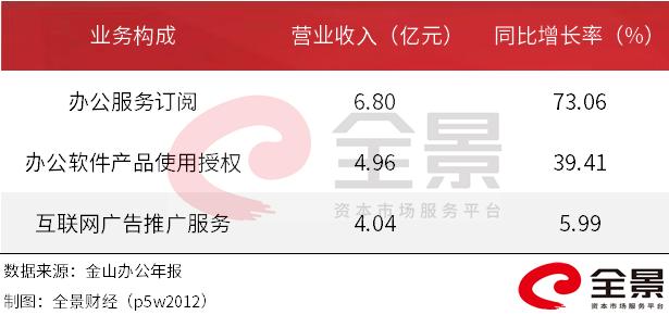 雷军又火了!每5个中国人,就有1个是WPS用户,市值飙升至1087亿