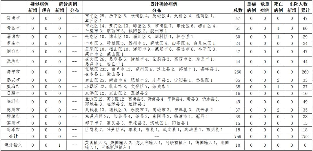 详情!山东新增一输入确诊病例,18岁女留学生!同航班所有人员被隔离!