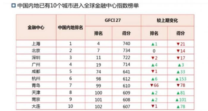 中国五大城市进入全球金融中心排名前20 广州排名上升最快