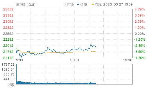 美股全线大跌,油价又崩了!美众院