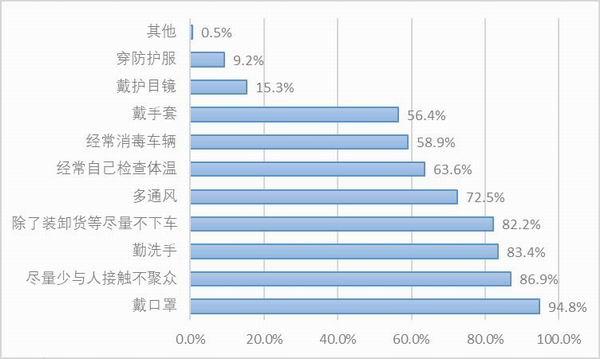 图26:样本自雇卡车司机复工后的防护措施。资料来源:2020中国卡车司机调查