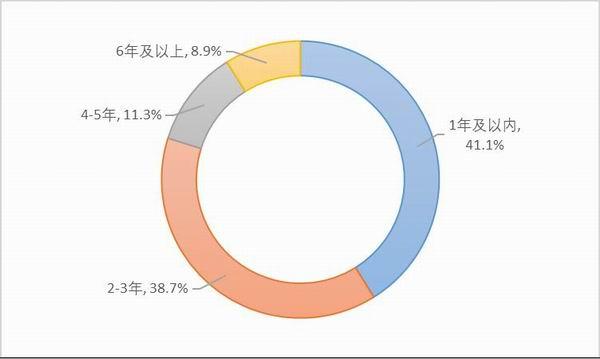图27:样本他雇卡车司机受雇时间。资料来源:2020中国卡车司机调查