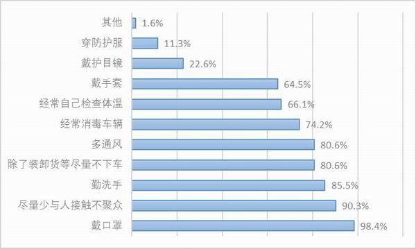图36:样本他雇卡车司机复工后的防护措施。资料来源:2020中国卡车司机调查