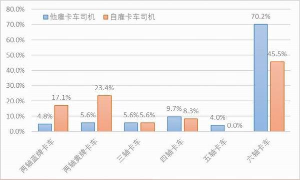 图10:样本卡车司机所驾驶的卡车类型。资料来源:2020中国卡车司机调查