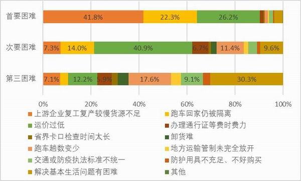图43:样本自雇卡车司机复工后遇到的困难。资料来源:2020中国卡车司机调查