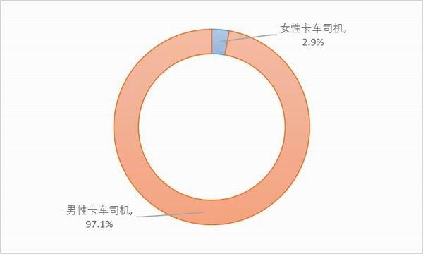 图3:样本卡车司机的性别。资料来源:2020中国卡车司机调查