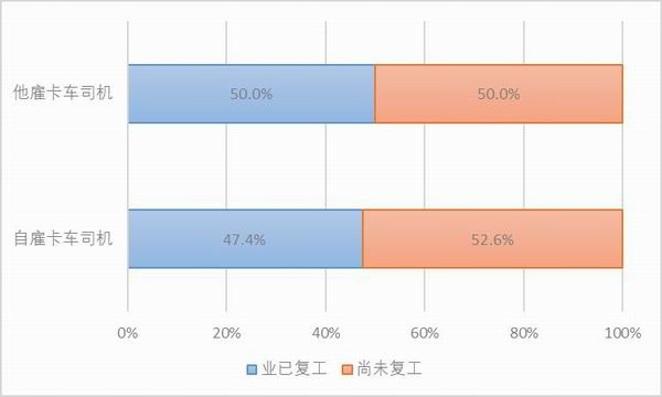 图30:样本卡车司机的复工比例。资料来源:2020中国卡车司机调查