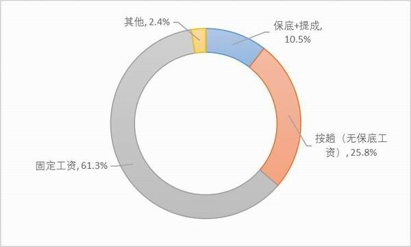 图28:样本他雇卡车司机的工资计算方式。资料来源:2020中国卡车司机调查