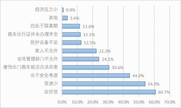 图12:样本自雇卡车司机未复工的原因。资料来源:2020中国卡车司机调查