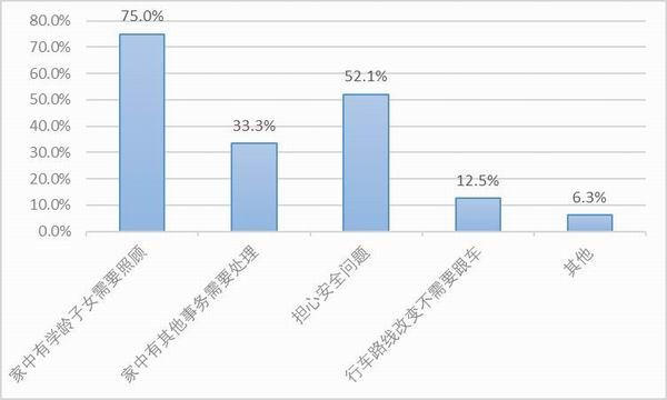 图20:样本自雇卡车司机复工后的运价降幅。资料来源:2020中国卡车司机调查