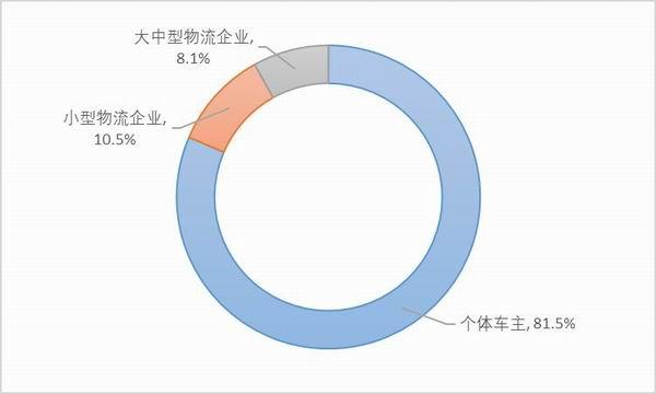 图9:样本他雇卡车司机的雇主。资料来源:2020中国卡车司机调查