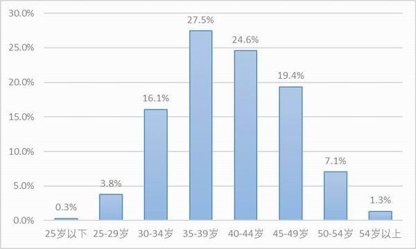 图4:样本卡车司机的年龄。资料来源:2020中国卡车司机调查