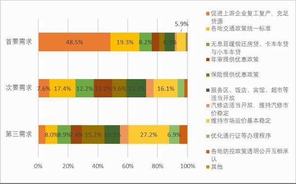图44:样本自雇卡车司机复工后的需求。资料来源:2020中国卡车司机调查