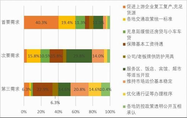 图46:样本他雇卡车司机复工后的需求。资料来源:2020中国卡车司机调查