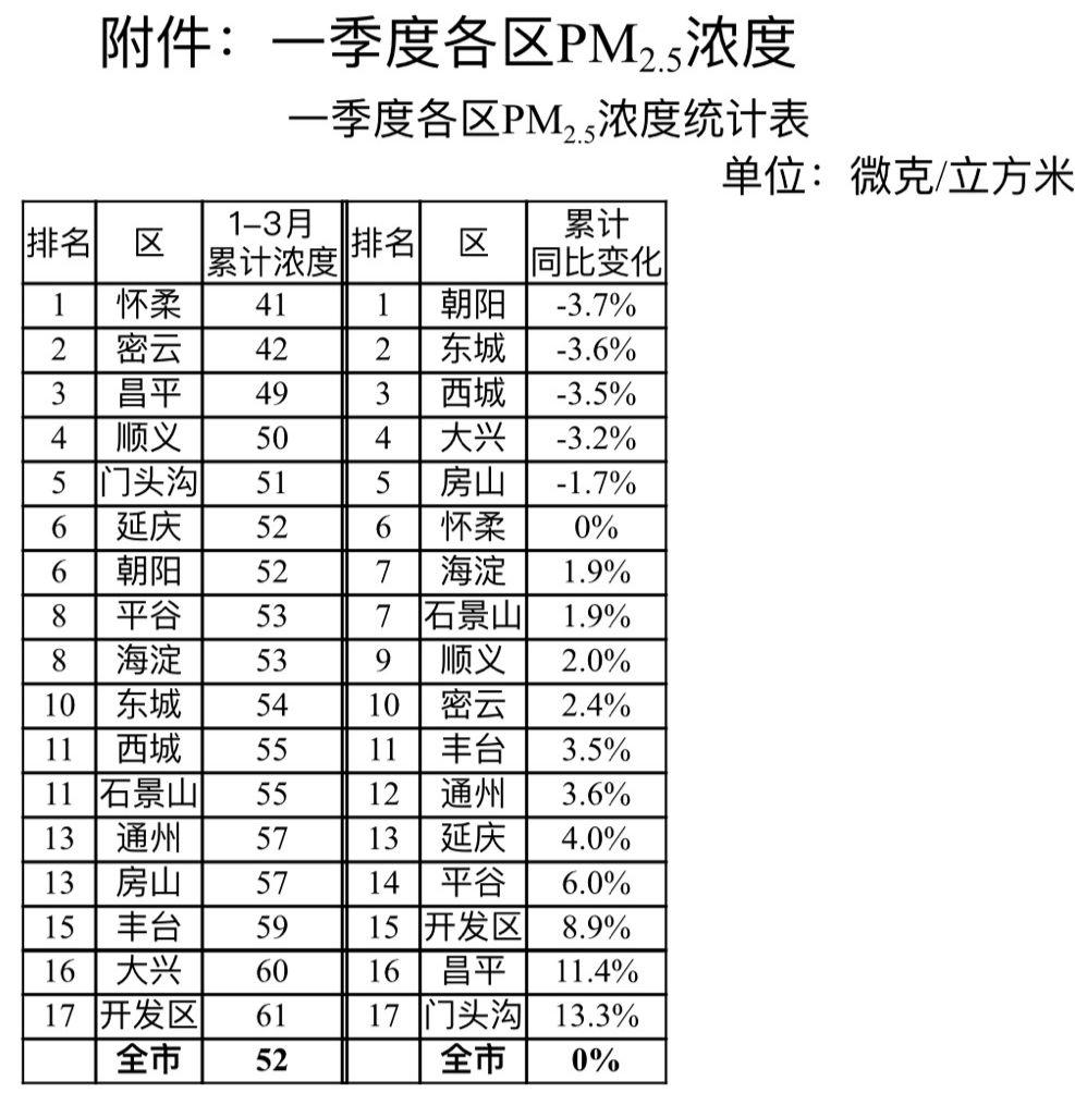 恒耀2去年秋冬季北京大气治理目标get