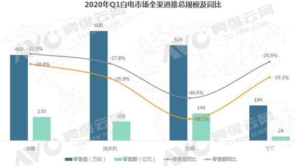 Q1白电市场规模遭受重挫
