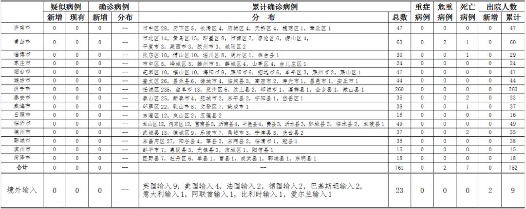 青岛新增2例无症状感染者,为胶州中心医院护士
