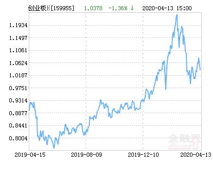 嘉实创业板ETF净值上涨3.19% 请保持关注