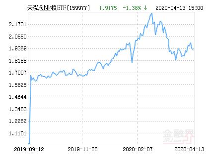 天弘创业板ETF净值上涨3.25% 请保持关注