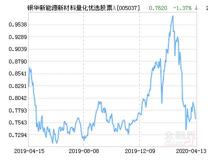 银华新能源新材料量化优选股票A净值上涨4.04%