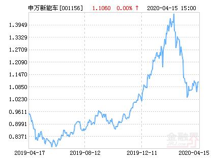 申万菱信新能源汽车基金最新净值涨幅达1.72%