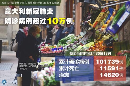 海报:意大利新冠肺炎确诊病例超过10万例新华社记者胥晓璇/编制