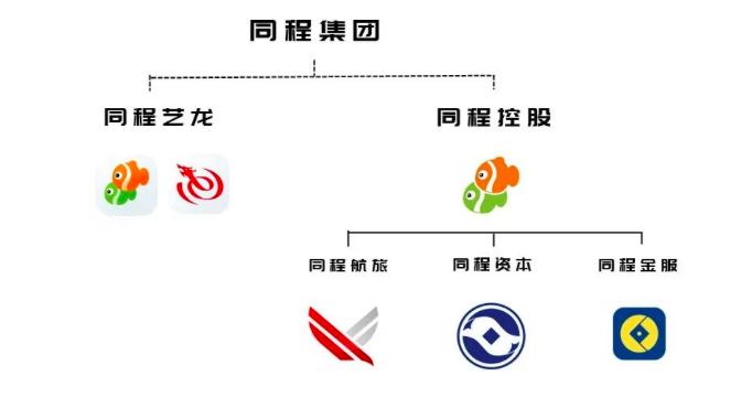 图/同程旅游微博截图