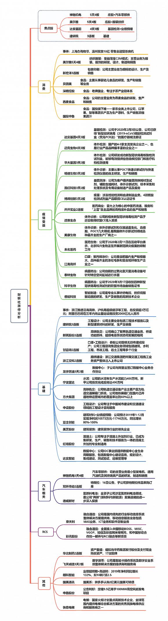 【财联社午报】创业板指涨近1%,新冠检测股掀涨停潮
