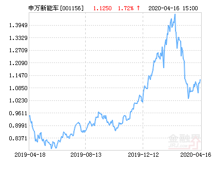 <strong>申万菱信新能源汽车基金最新净值涨幅达1.69%</strong>