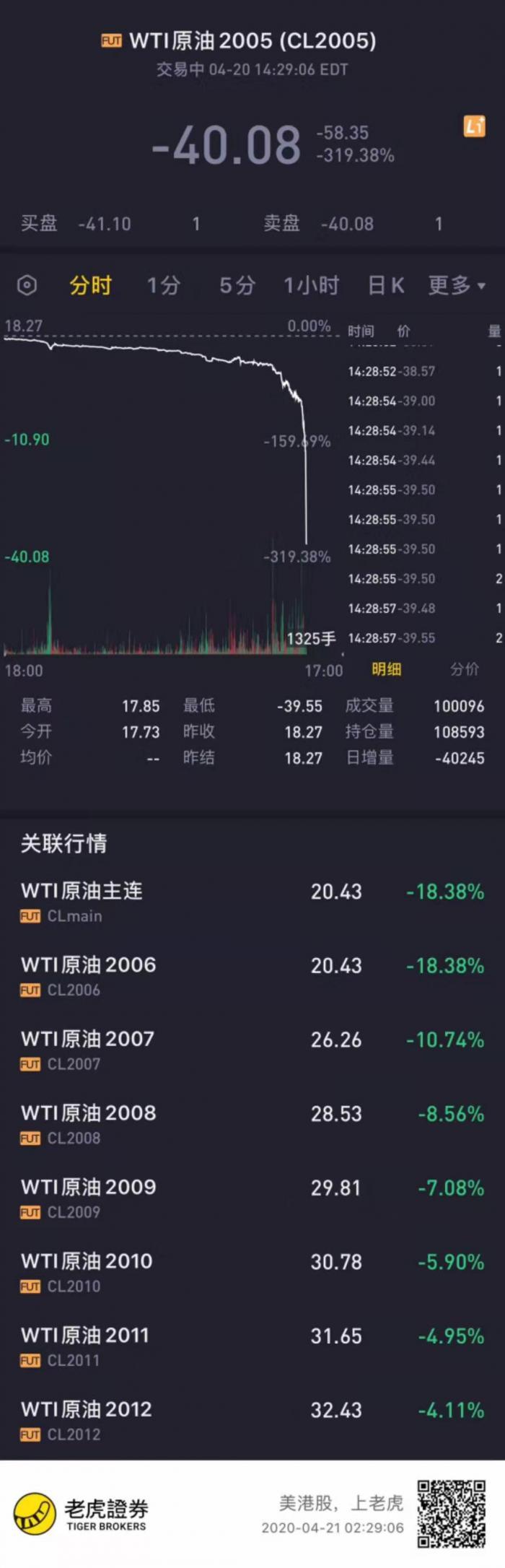 (WTI原油盘中跌逾320%)
