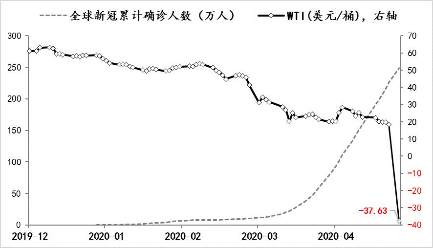 图1 WTI和全球新冠累计确诊病例人数