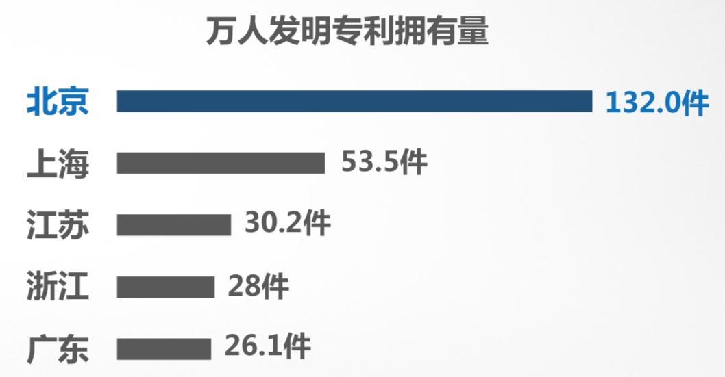 北京著作权年登记量破百万件,居全国首位