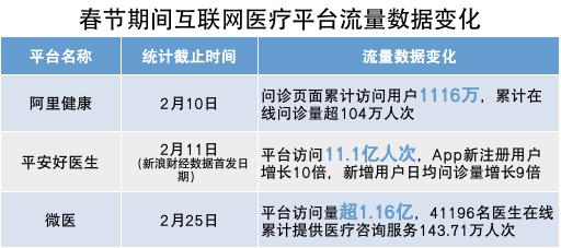 36氪制图;数据来源:各平台公开披露
