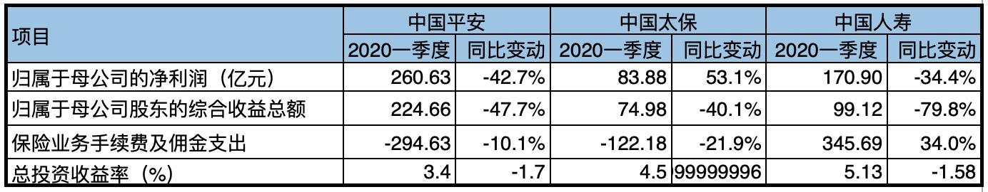 注:中国平安已适用新金融工具会计准则(数据来源:第一财经根据险企一季报整理)