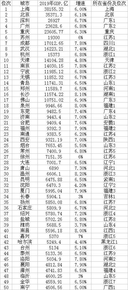 浙江城市gdp_地级市20强出炉:三城市GDP超万亿江苏浙江占六成