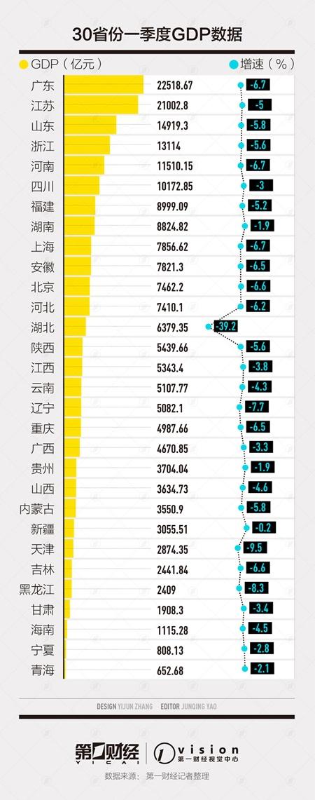 疫情下的30省份一季报:GDP增速10强全部来自中西部