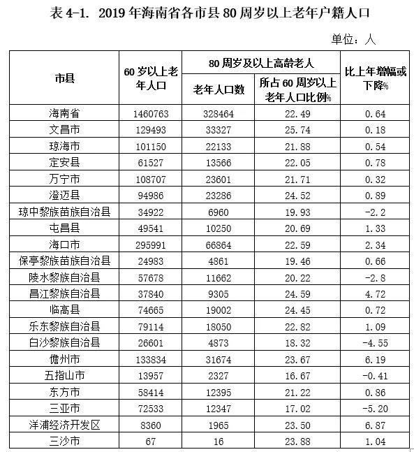 2019年海南60岁以上老人146.08万 约28.19万失能老人
