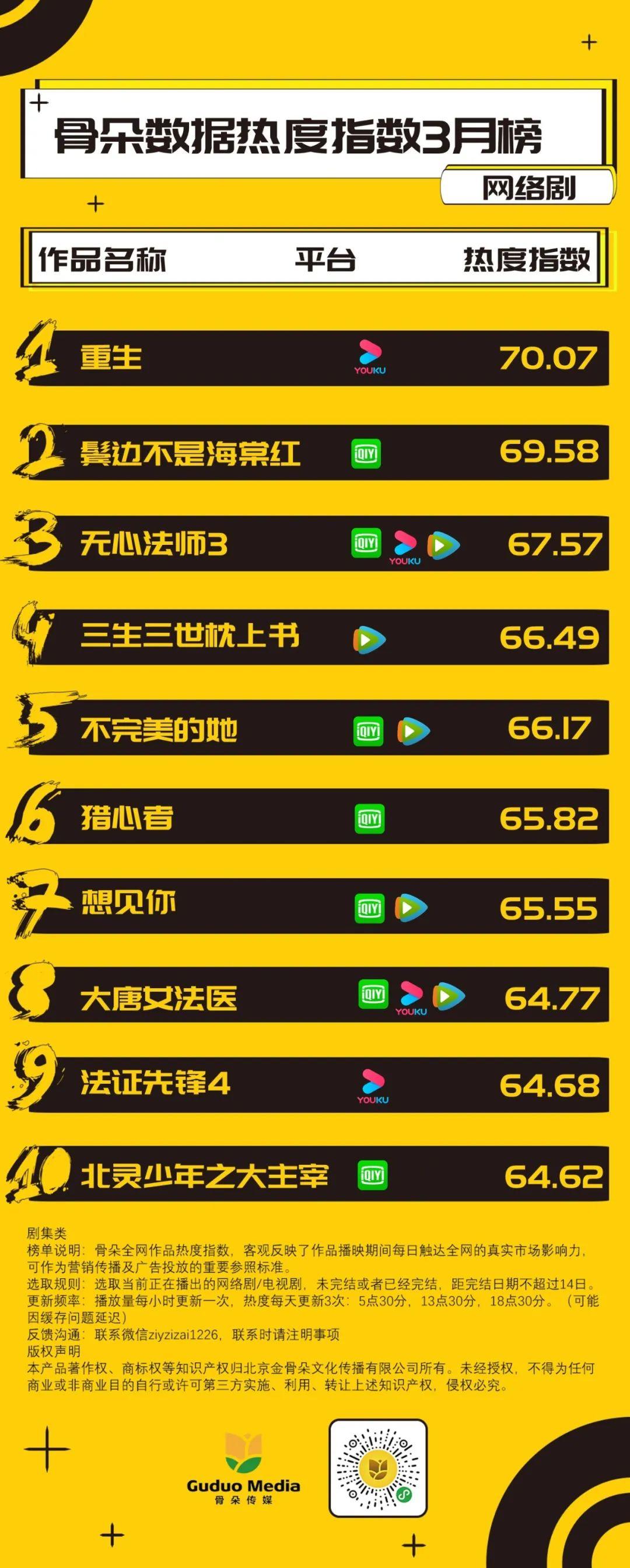 3月网剧月榜丨《重生》斩获榜首,《鬓边不是海棠红》上升迅速